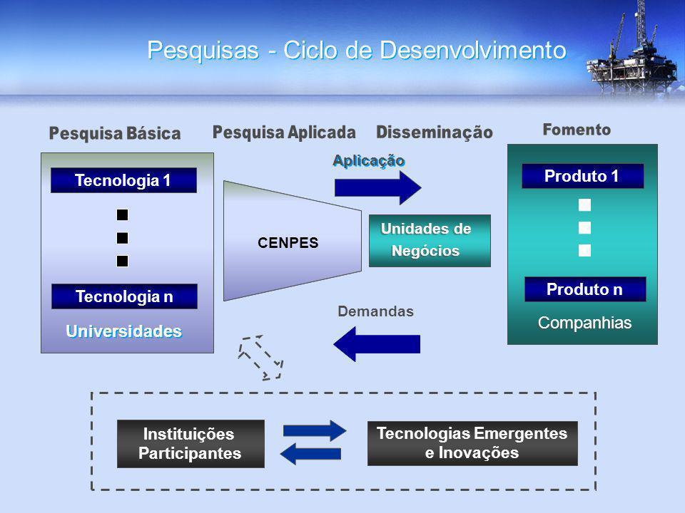 Pesquisas - Ciclo de Desenvolvimento