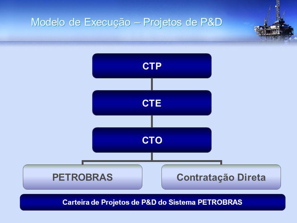 Modelo de Execução – Projetos de P&D