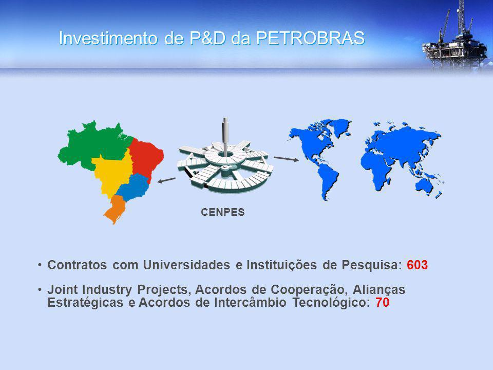 Investimento de P&D da PETROBRAS
