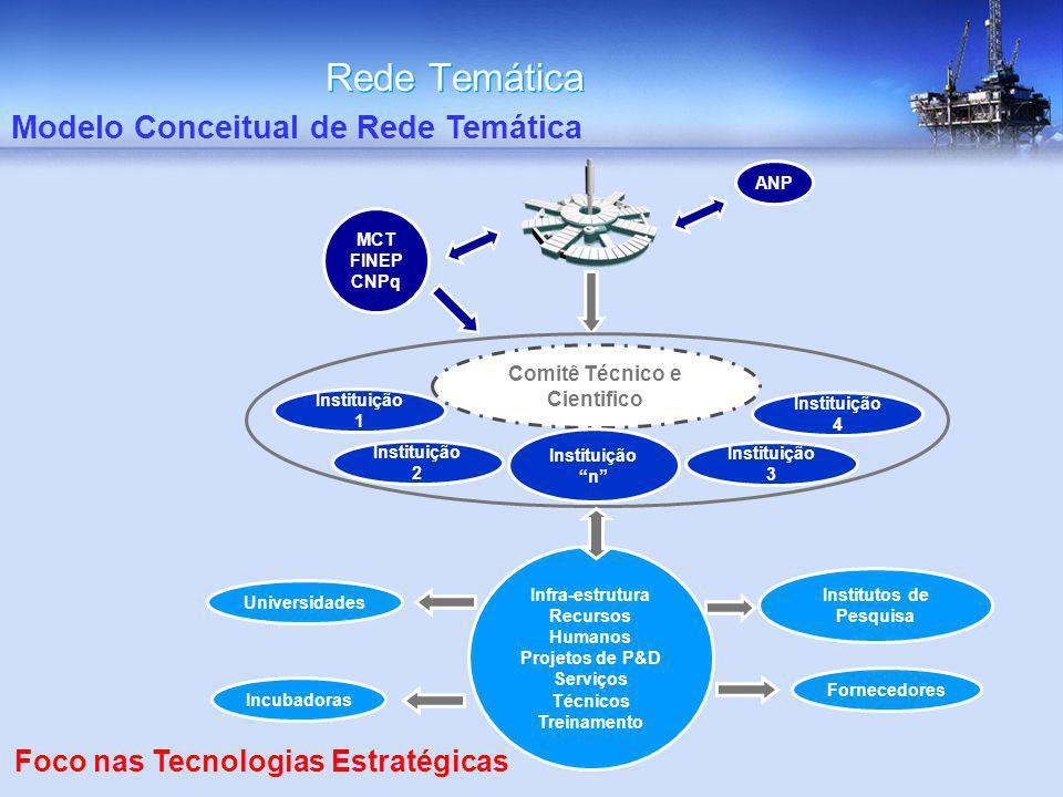 Institutos de Pesquisa Comitê Técnico e Cientifico