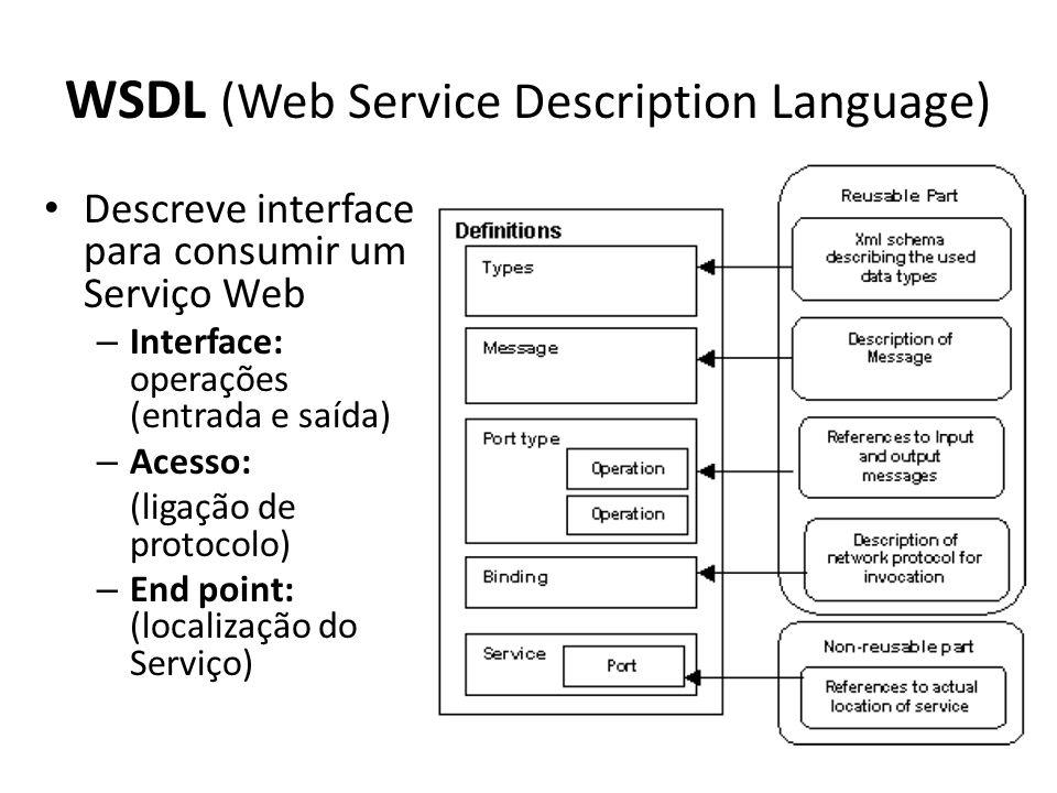 WSDL (Web Service Description Language)