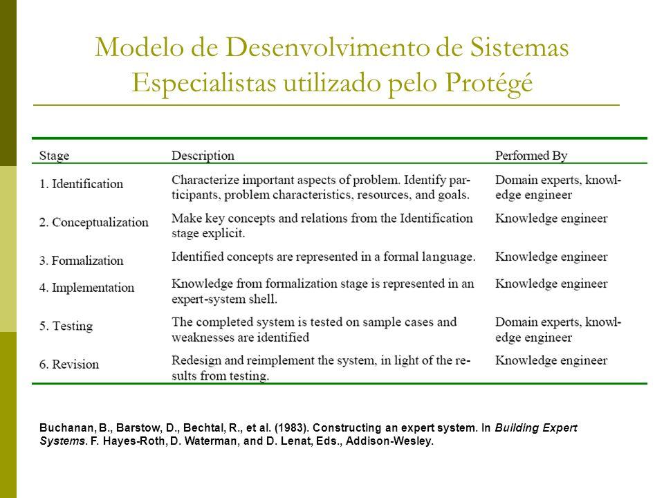 Modelo de Desenvolvimento de Sistemas Especialistas utilizado pelo Protégé