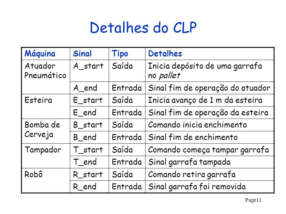 Detalhes do CLP Máquina Sinal Tipo Detalhes Atuador Pneumático A_start