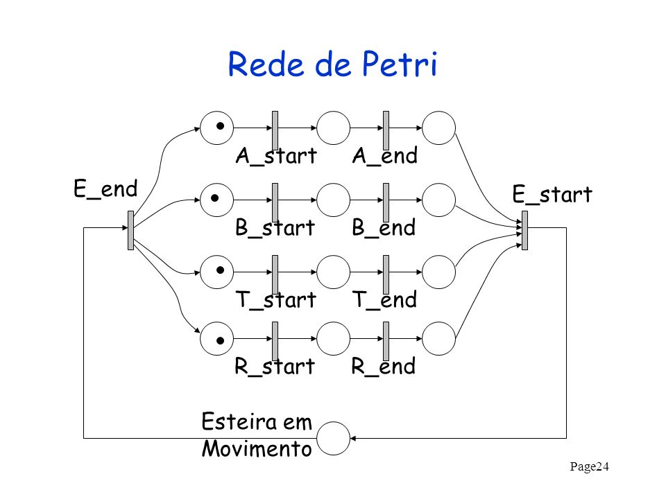 Rede de Petri A_start A_end E_end E_start B_start B_end T_start T_end