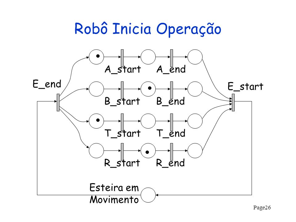 Robô Inicia Operação A_start A_end E_end E_start B_start B_end T_start