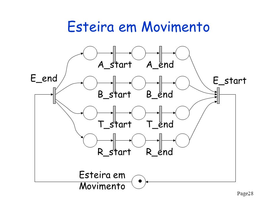Esteira em Movimento A_start A_end E_end E_start B_start B_end T_start
