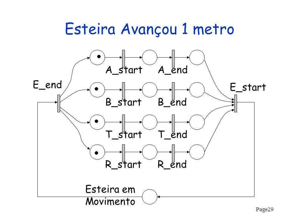 Esteira Avançou 1 metro A_start A_end E_end E_start B_start B_end