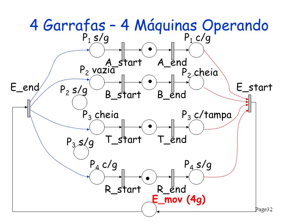 4 Garrafas – 4 Máquinas Operando