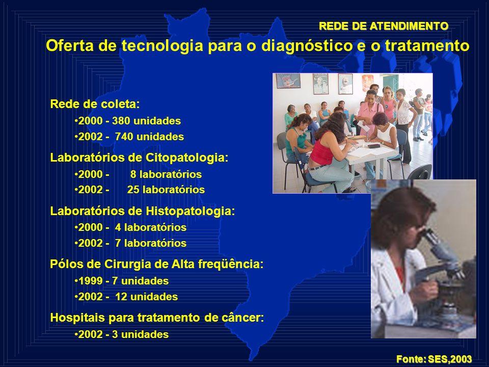 Oferta de tecnologia para o diagnóstico e o tratamento