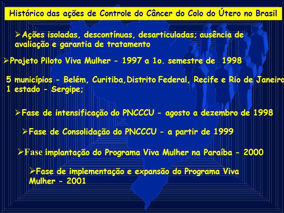 Histórico das ações de Controle do Câncer do Colo do Útero no Brasil