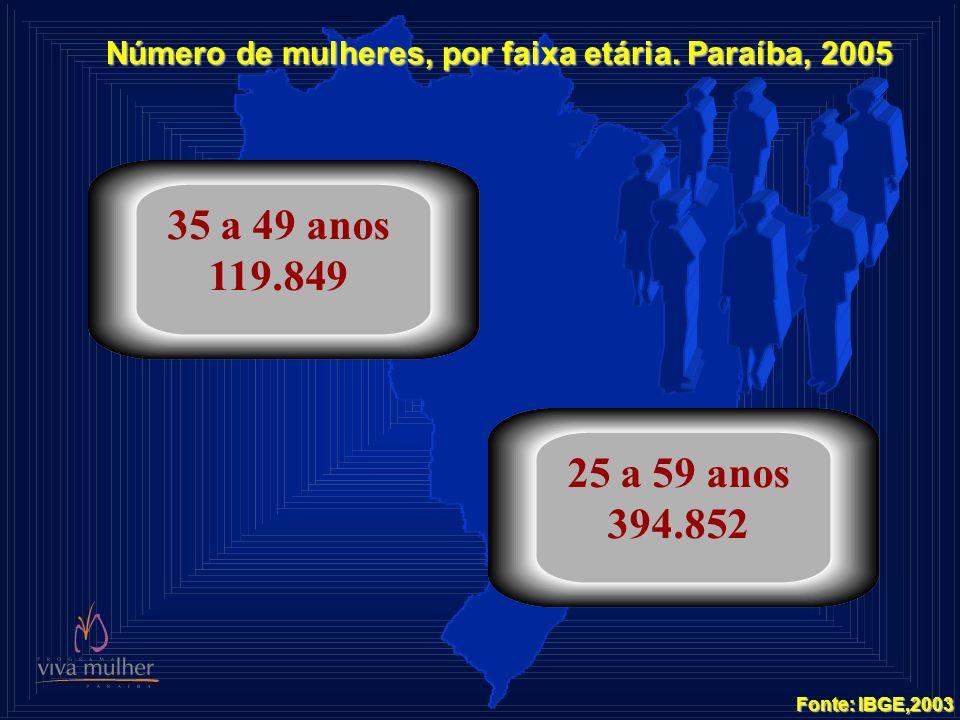 Número de mulheres, por faixa etária. Paraíba, 2005