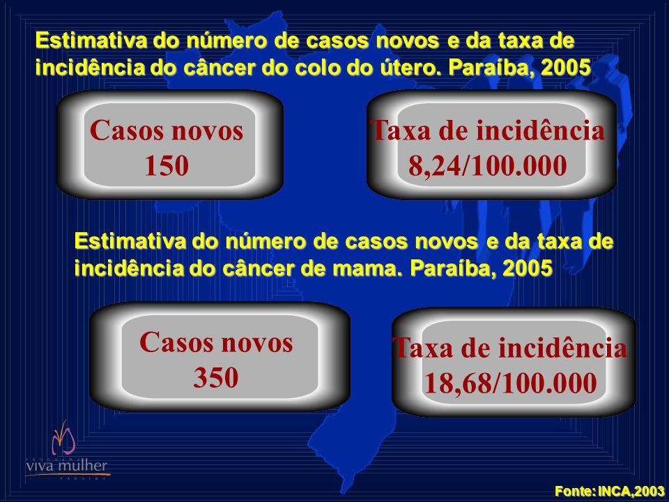 Casos novos 150 Taxa de incidência 8,24/100.000 Casos novos 350