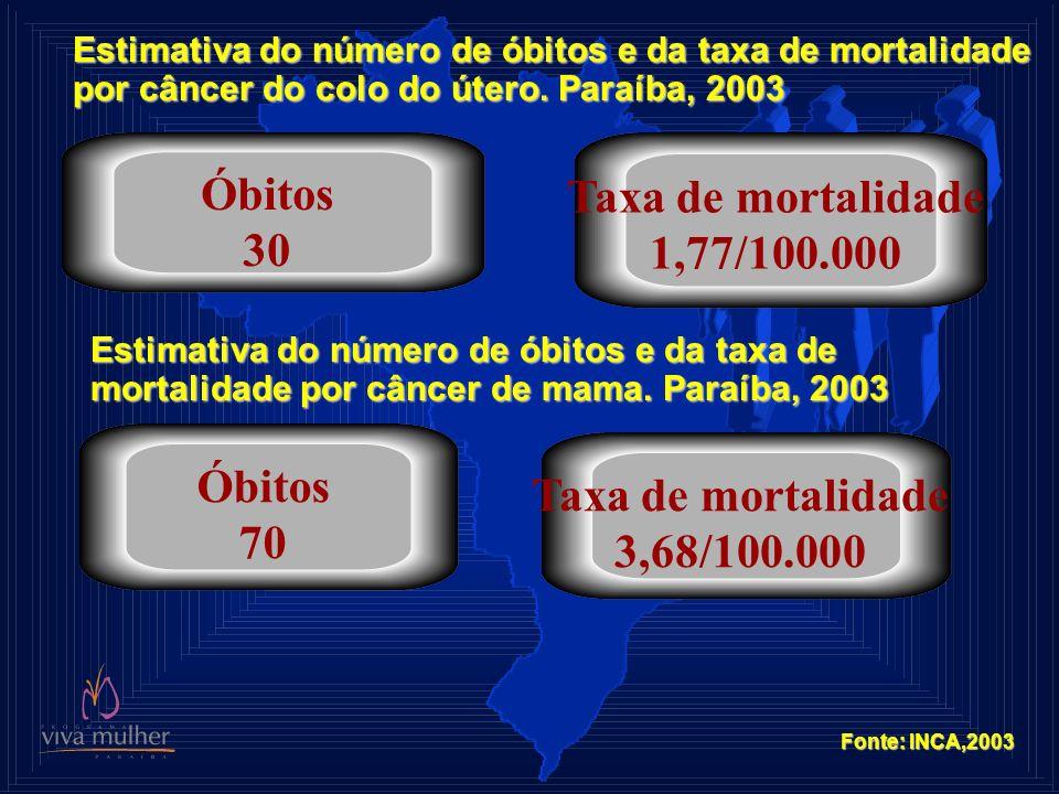 Óbitos Taxa de mortalidade 30 1,77/100.000 Óbitos Taxa de mortalidade