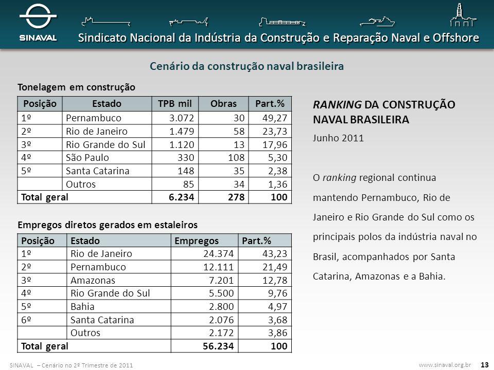 Cenário da construção naval brasileira