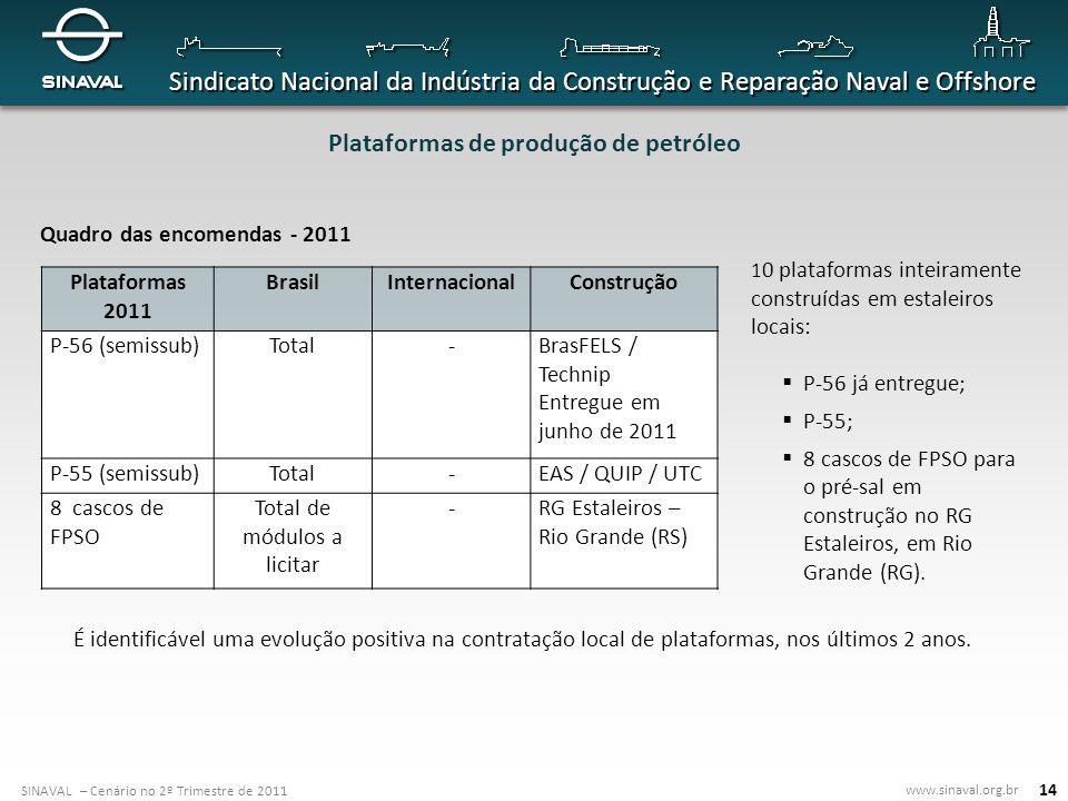 Plataformas de produção de petróleo