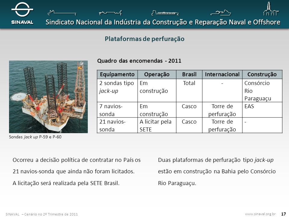 Plataformas de perfuração