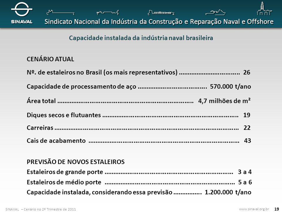Capacidade instalada da indústria naval brasileira