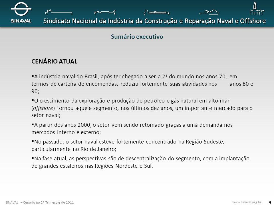 Sumário executivo CENÁRIO ATUAL