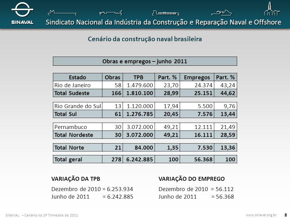 Cenário da construção naval brasileira Obras e empregos – junho 2011