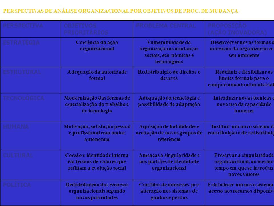 OBJETIVOS PRIORITÁRIOS PROBLEMA CENTRAL PROPOSIÇÃO (AÇÃO INOVADORA)