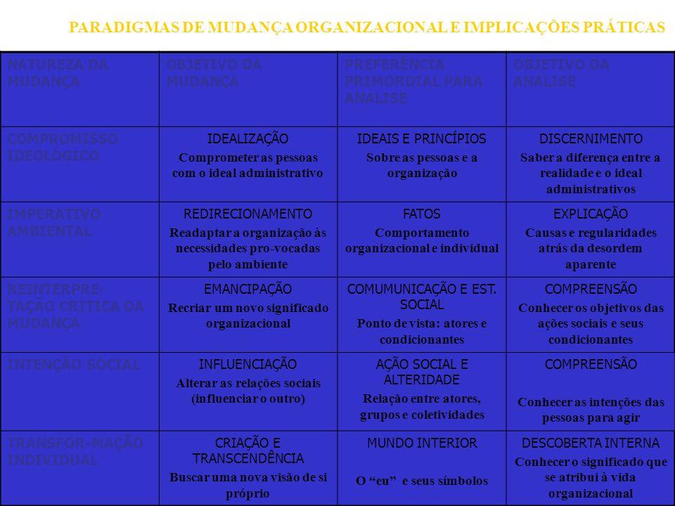 PARADIGMAS DE MUDANÇA ORGANIZACIONAL E IMPLICAÇÕES PRÁTICAS