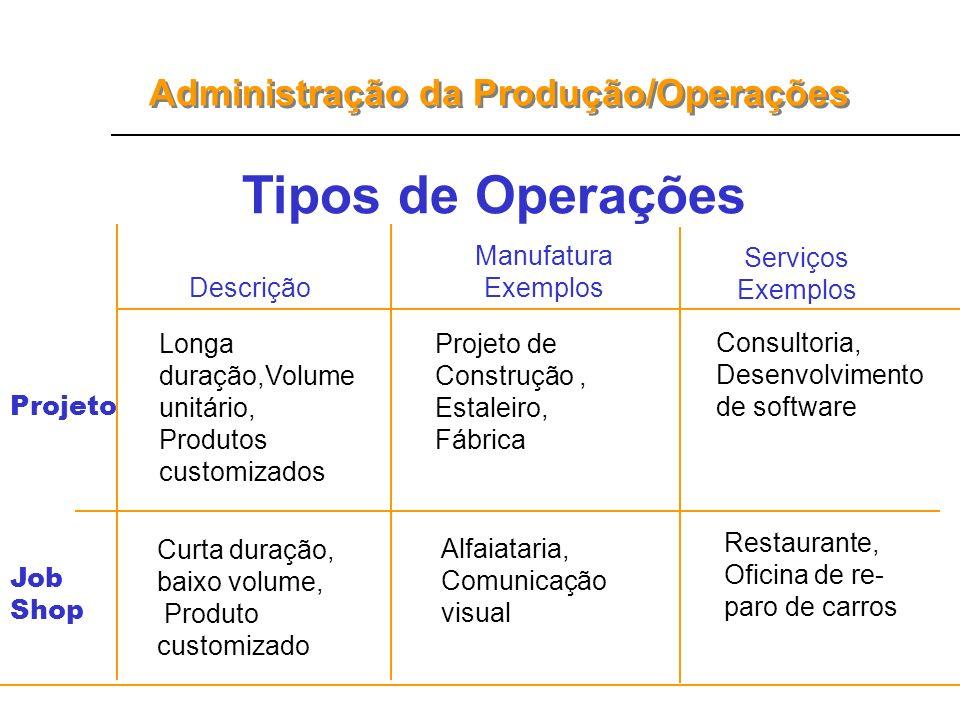 Tipos de Operações Manufatura Exemplos Serviços Exemplos Descrição