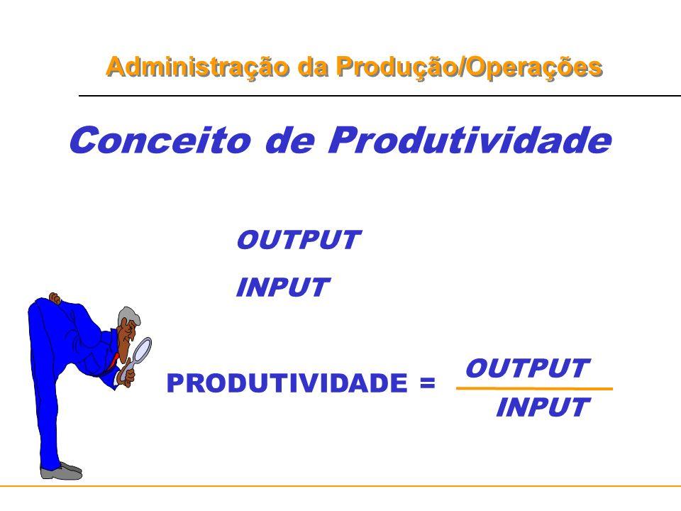 Conceito de Produtividade