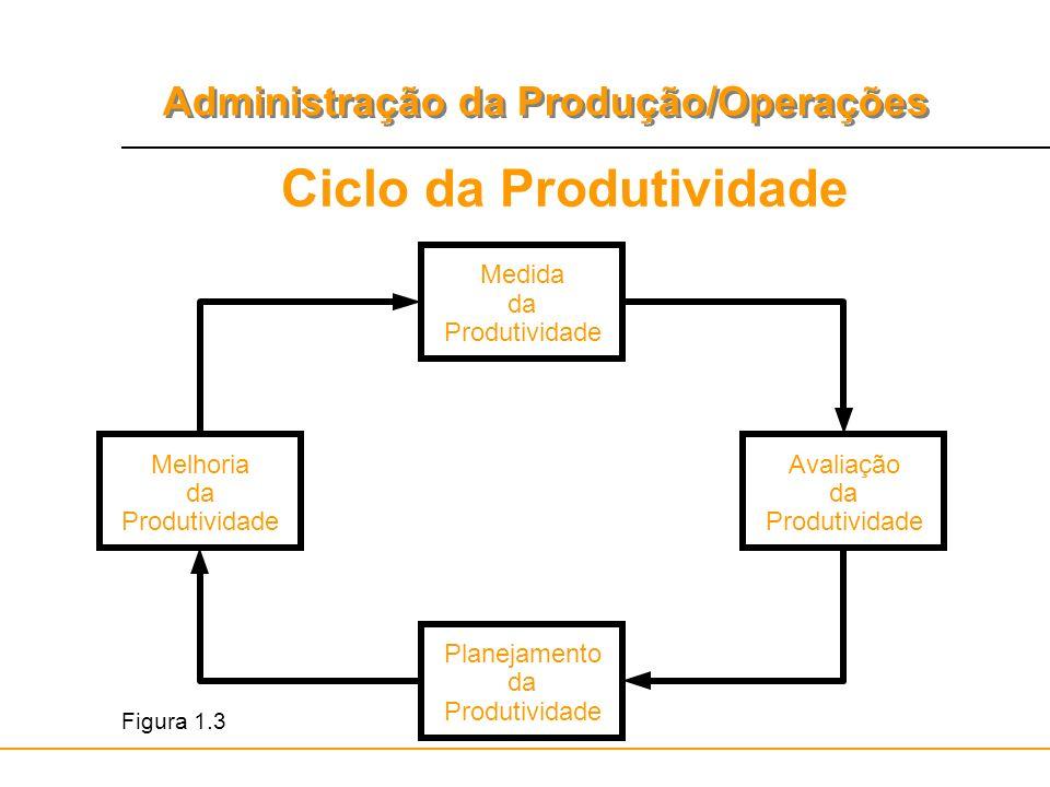 Ciclo da Produtividade