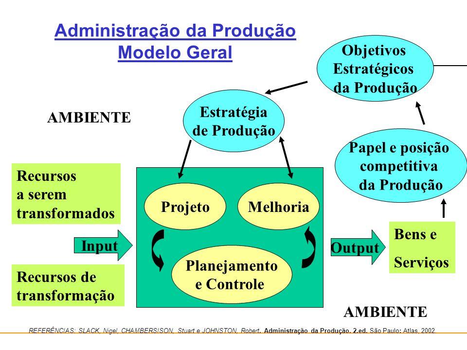 Administração da Produção Modelo Geral