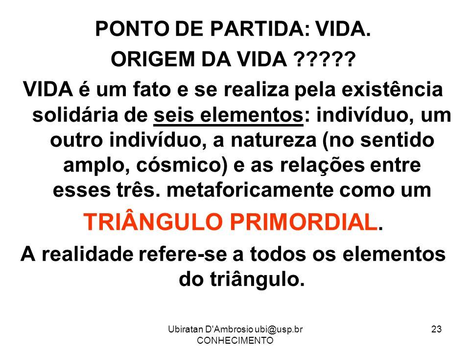 TRIÂNGULO PRIMORDIAL. PONTO DE PARTIDA: VIDA. ORIGEM DA VIDA