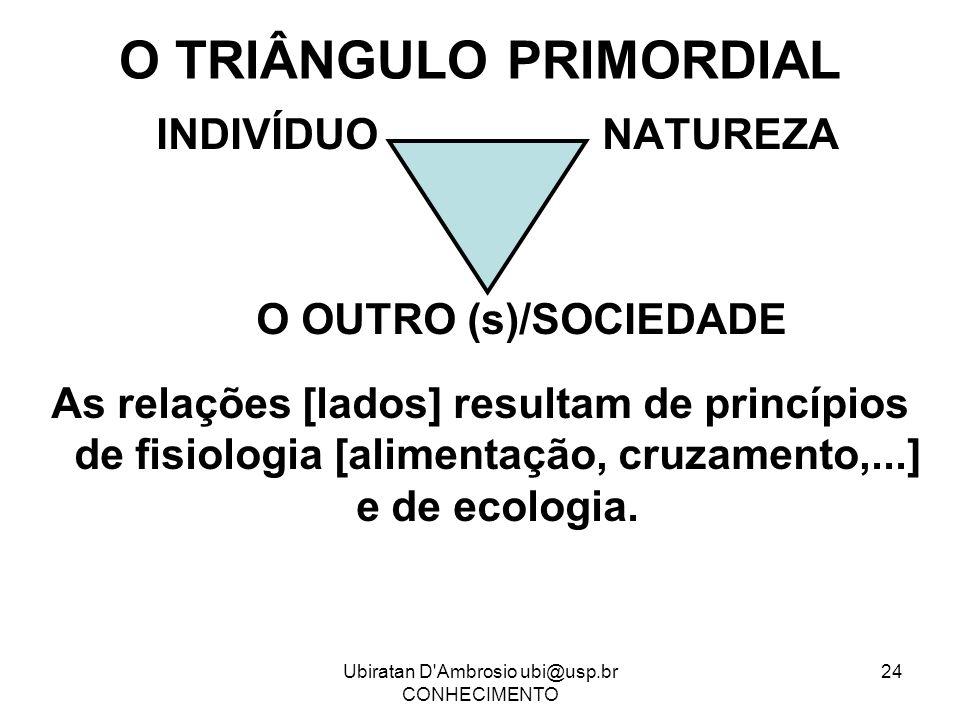 O TRIÂNGULO PRIMORDIAL