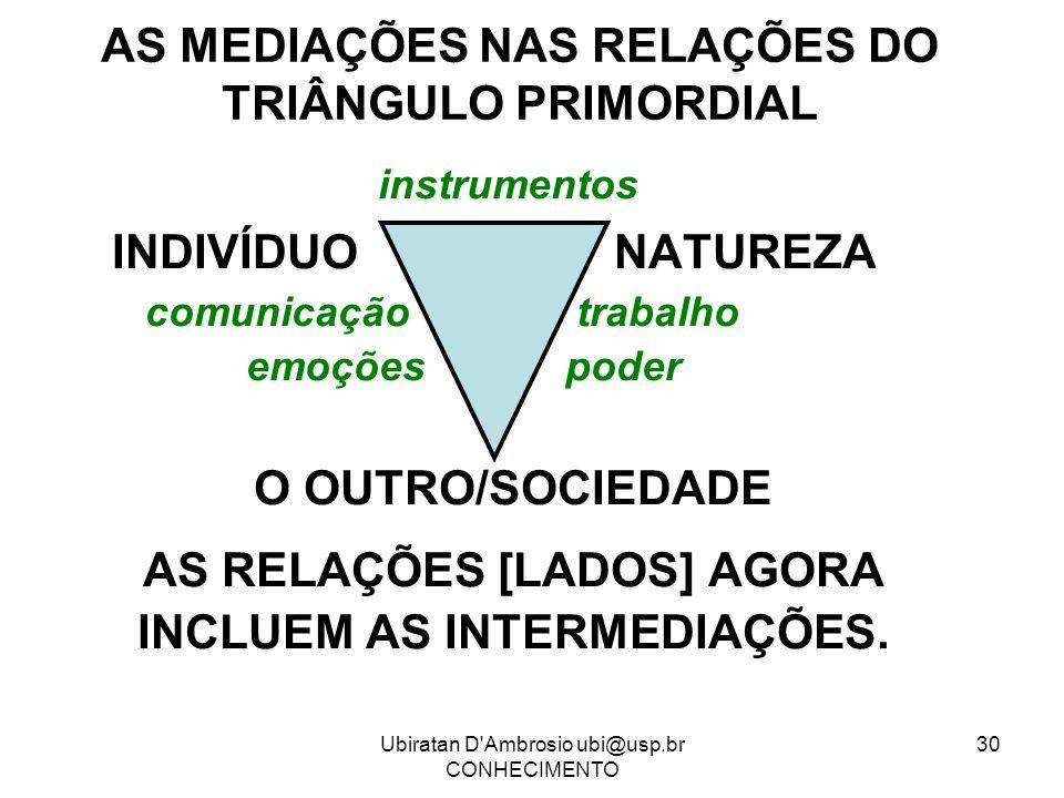 AS MEDIAÇÕES NAS RELAÇÕES DO TRIÂNGULO PRIMORDIAL