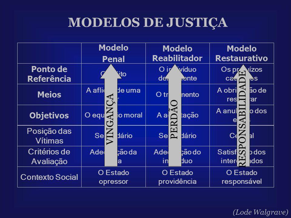 MODELOS DE JUSTIÇA RESPONSABILIDADE VINGANÇA PERDÃO Contexto Social