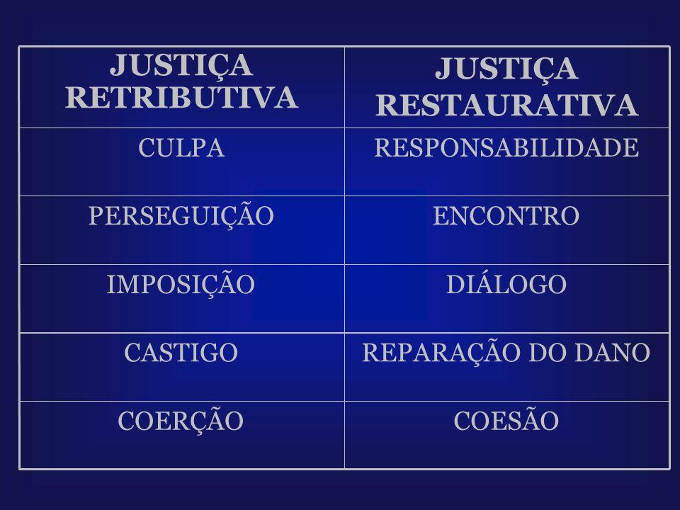 JUSTIÇA RESTAURATIVA JUSTIÇA RETRIBUTIVA