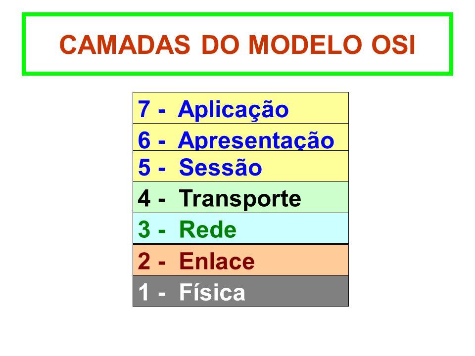 CAMADAS DO MODELO OSI 7 - Aplicação 6 - Apresentação 5 - Sessão