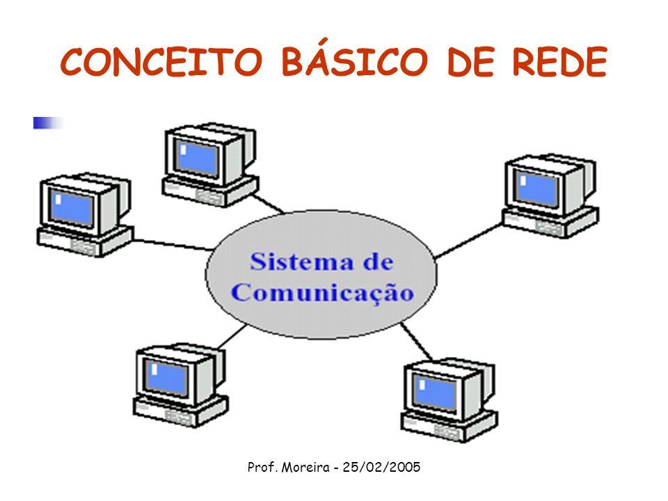 CONCEITO BÁSICO DE REDE