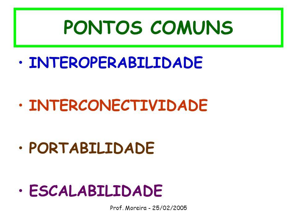 PONTOS COMUNS INTEROPERABILIDADE INTERCONECTIVIDADE PORTABILIDADE