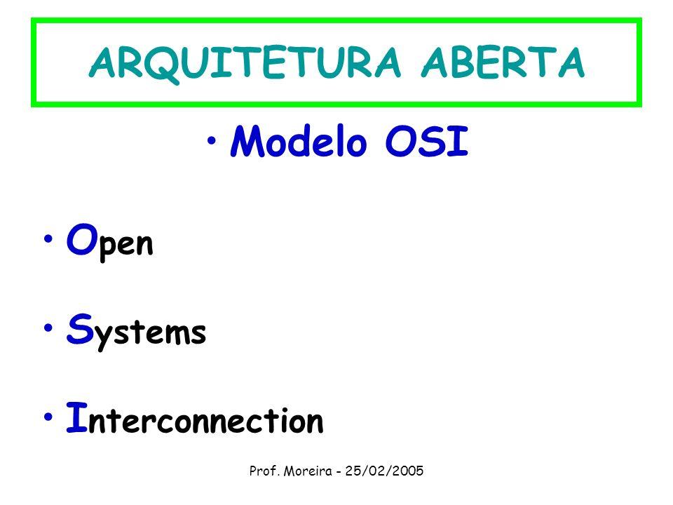 ARQUITETURA ABERTA Modelo OSI