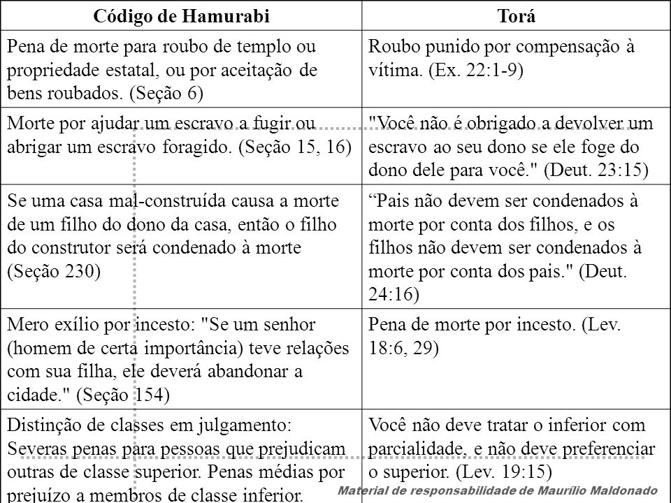 Código de Hamurabi Torá. Pena de morte para roubo de templo ou propriedade estatal, ou por aceitação de bens roubados. (Seção 6)