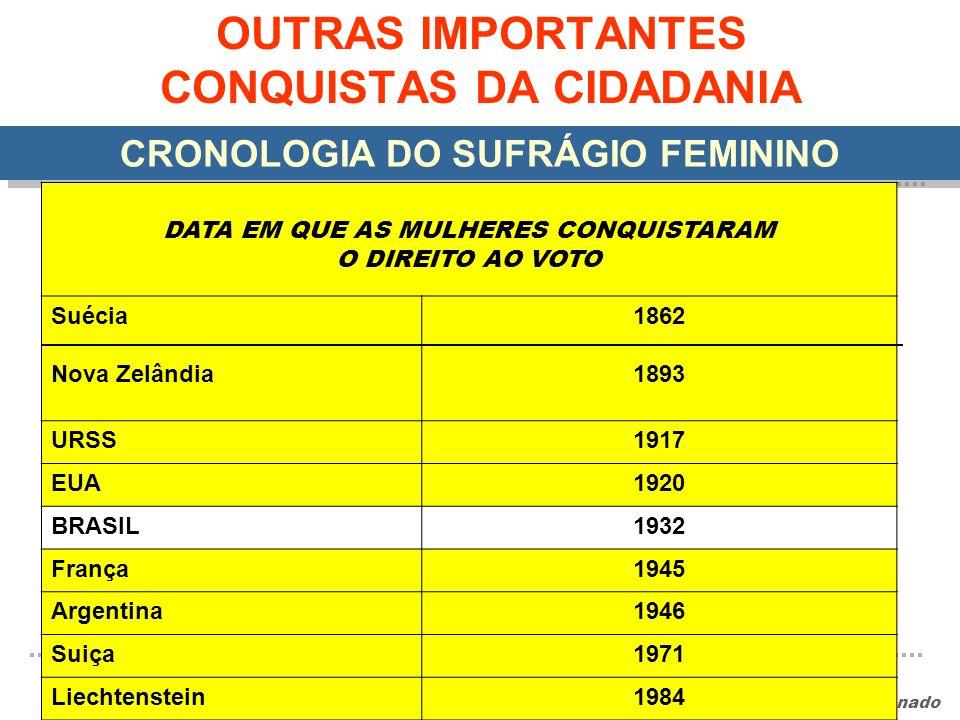 OUTRAS IMPORTANTES CONQUISTAS DA CIDADANIA