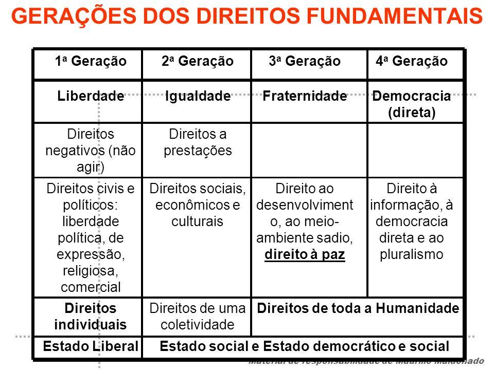 GERAÇÕES DOS DIREITOS FUNDAMENTAIS