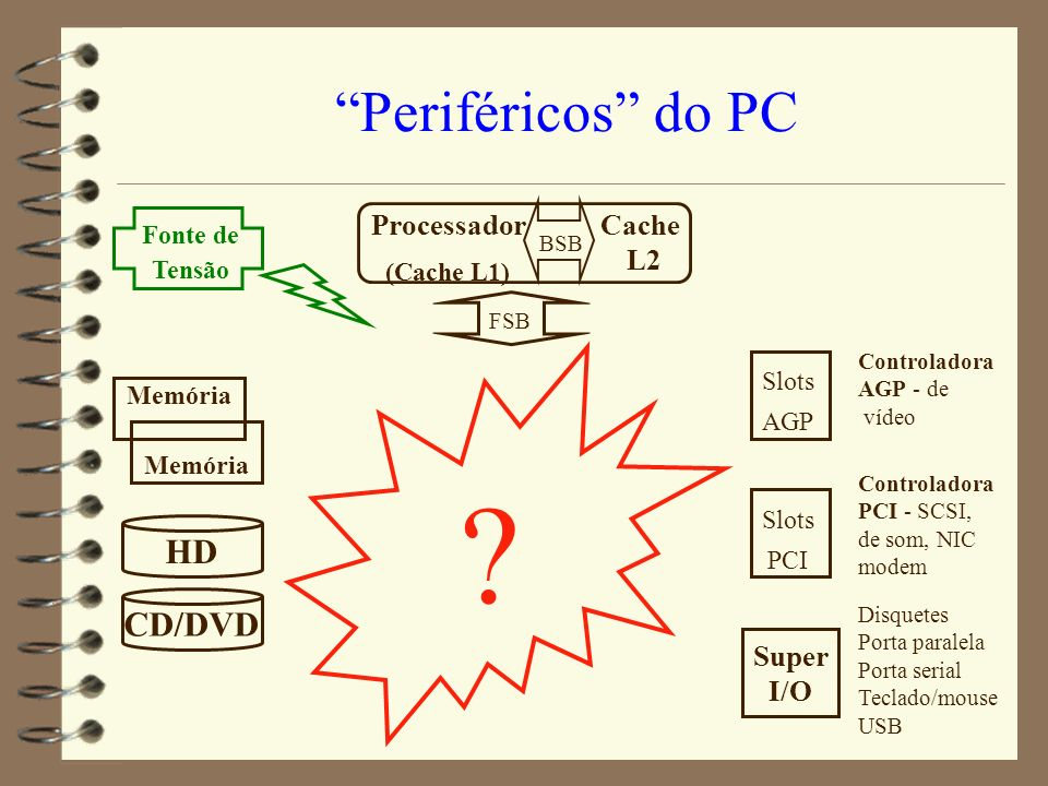 Periféricos do PC HD CD/DVD Processador (Cache L1) Cache L2
