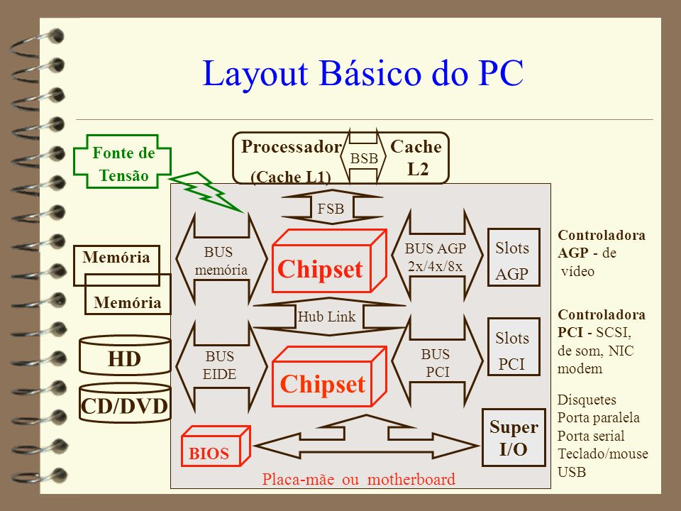 Layout Básico do PC Chipset Chipset HD CD/DVD Processador (Cache L1)