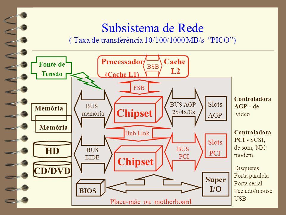 Subsistema de Rede ( Taxa de transferência 10/100/1000 MB/s PICO )