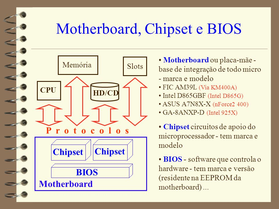 Motherboard, Chipset e BIOS
