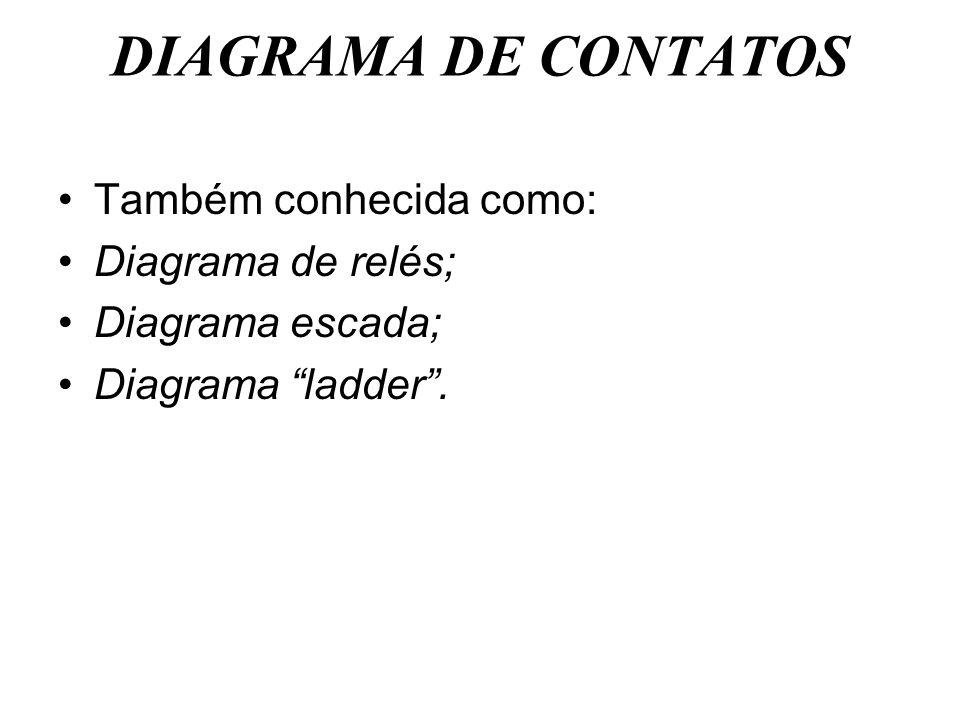 DIAGRAMA DE CONTATOS Também conhecida como: Diagrama de relés;