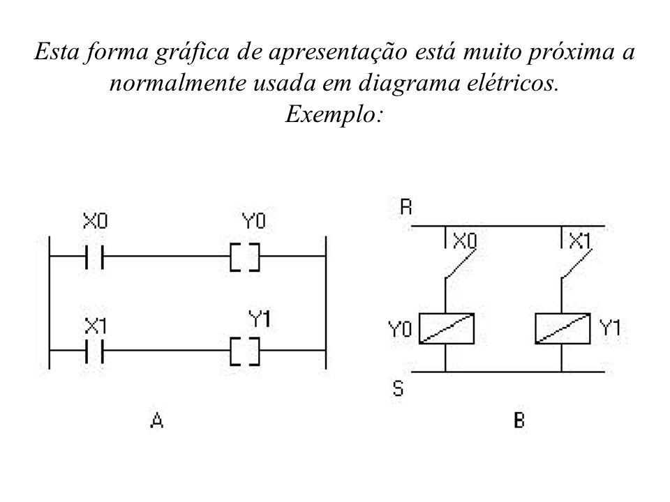 Esta forma gráfica de apresentação está muito próxima a normalmente usada em diagrama elétricos.
