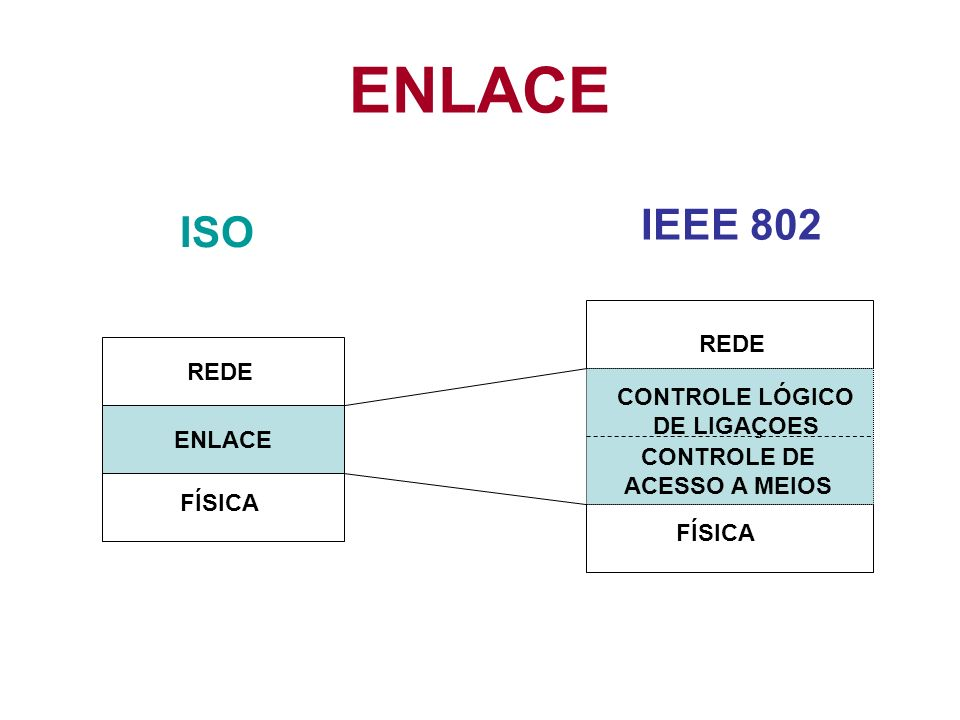 CONTROLE LÓGICO DE LIGAÇOES CONTROLE DE ACESSO A MEIOS