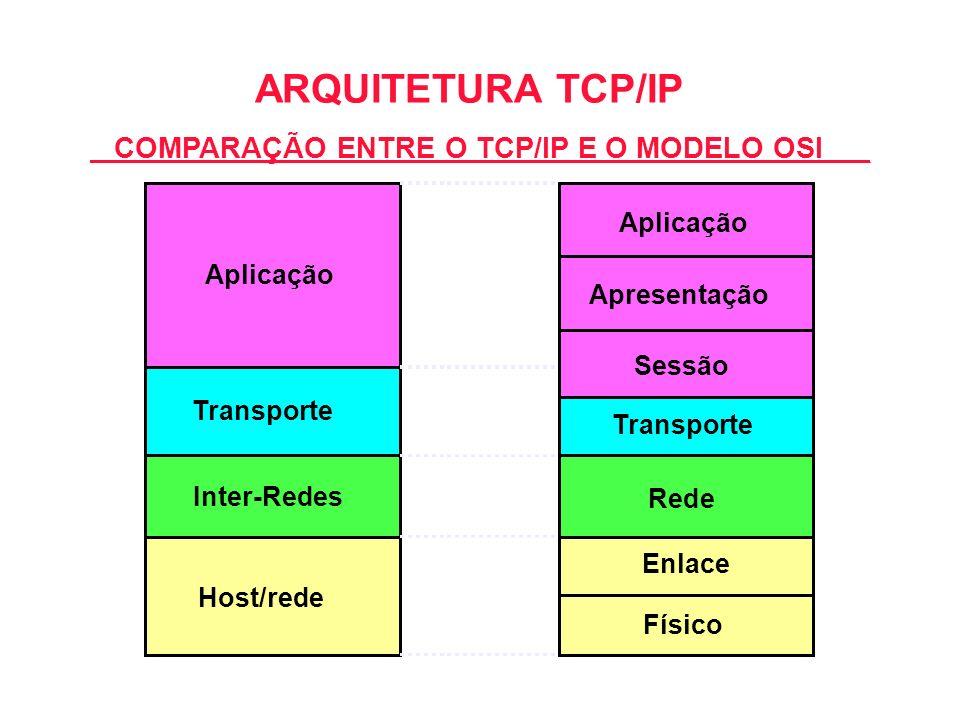 ARQUITETURA TCP/IP COMPARAÇÃO ENTRE O TCP/IP E O MODELO OSI Aplicação