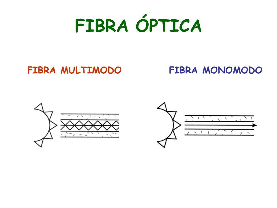 FIBRA ÓPTICA FIBRA MULTIMODO FIBRA MONOMODO